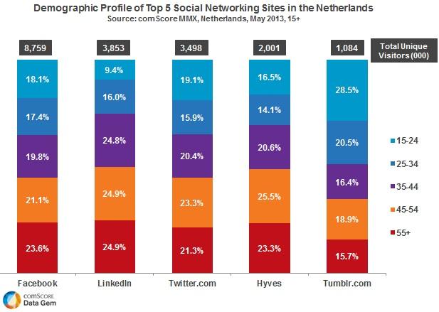 réseaux sociaux pays bas