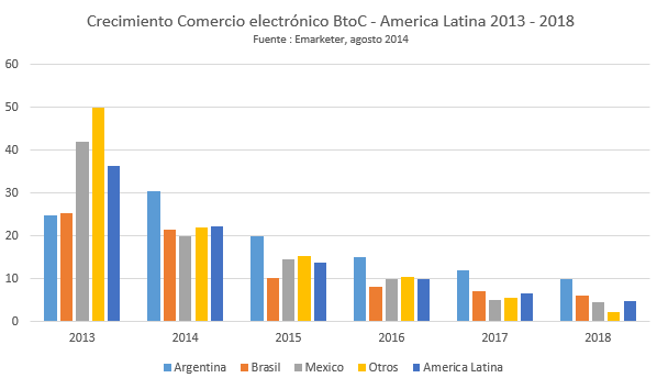 comercio elctronico brasil
