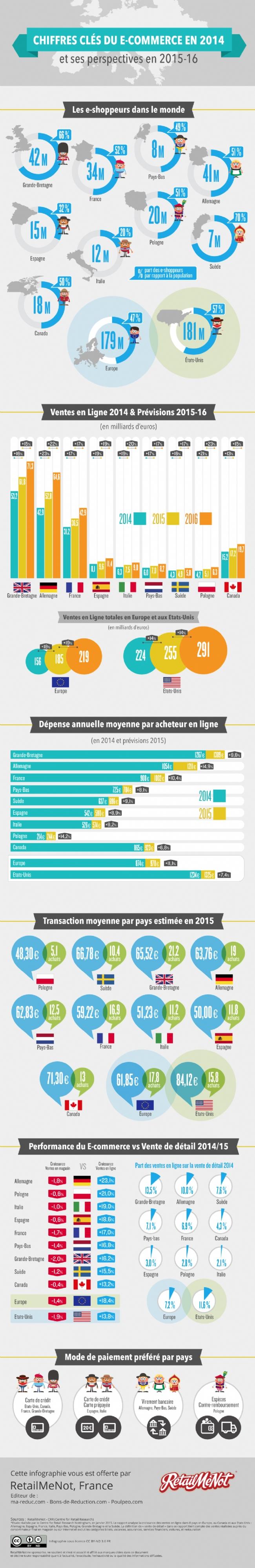 commerce-en-ligne-europe-usa-2015