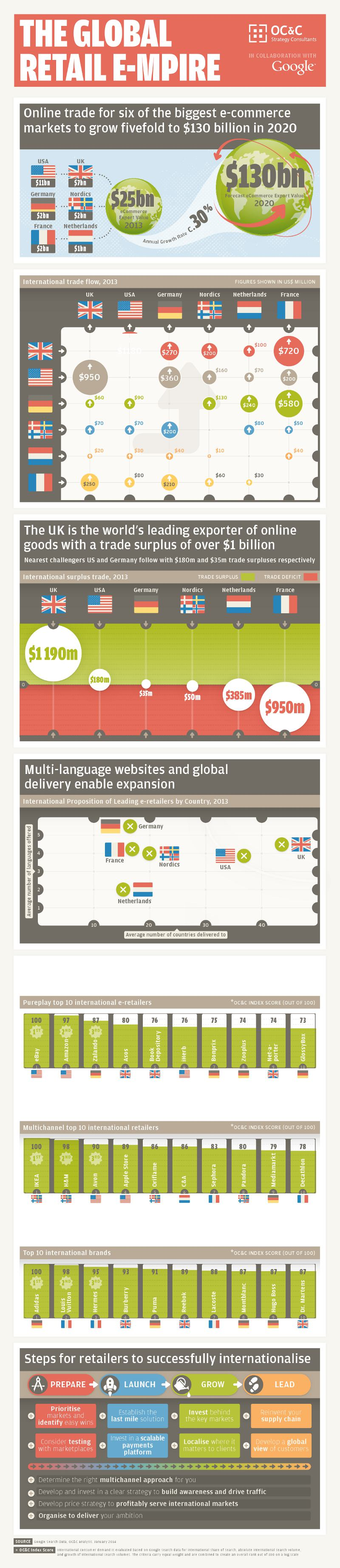 global_retail_e-mpire_infographic