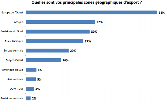 zones-geographiques-export