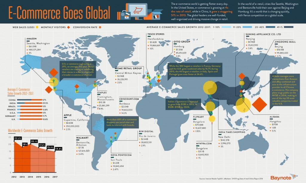 Globalisation-ecommerce