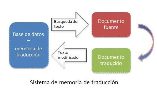memoria-traduccion