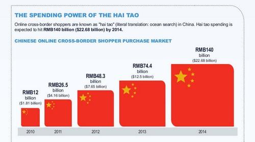 ecommerce transfrontalier chine