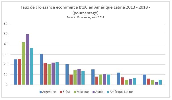 ecommerce-amerique-latine