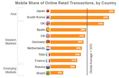 mobile part marché transactions en ligne