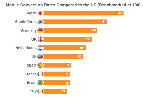 taux-conversion-mobile-monde
