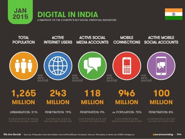 le web en inde